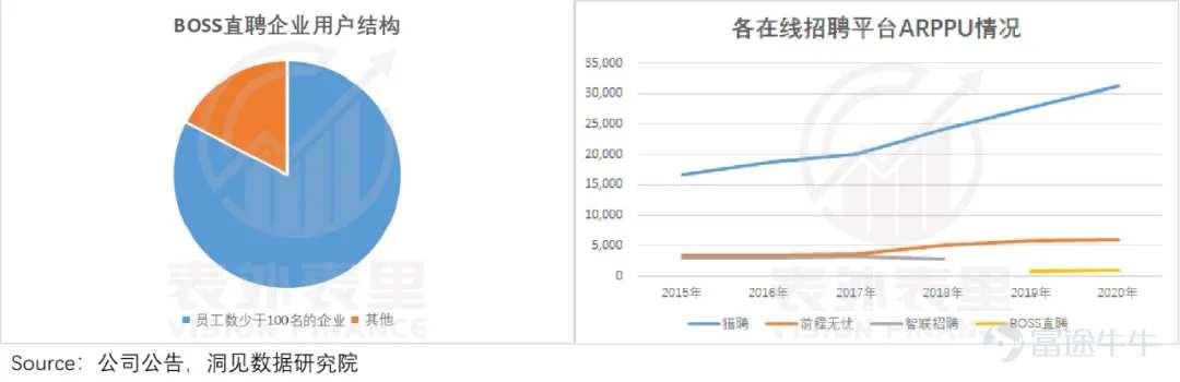 增长性、持续性、风险性,三个维度看BOSS直聘 中国金融观察网www.chinaesm.com
