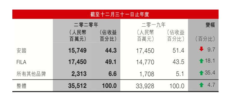 安踏VS李宁VS特步,国货之光还有哪些困窘?