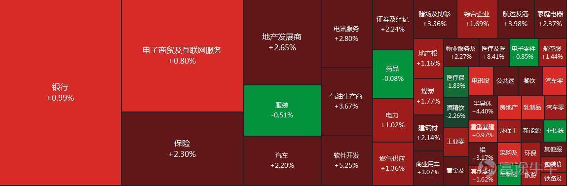 7月22日港股收清点评  股票 投资 港股 恒大 第1张